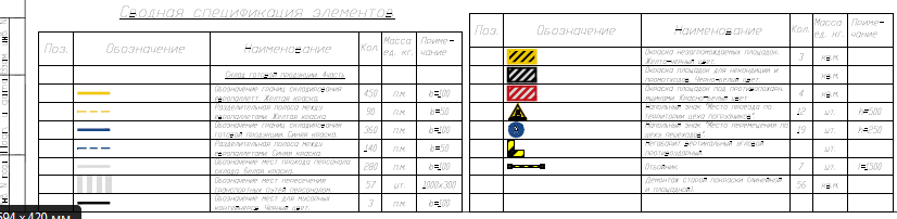 Пример спецификации элементов по проекту маркировки опасных зон
